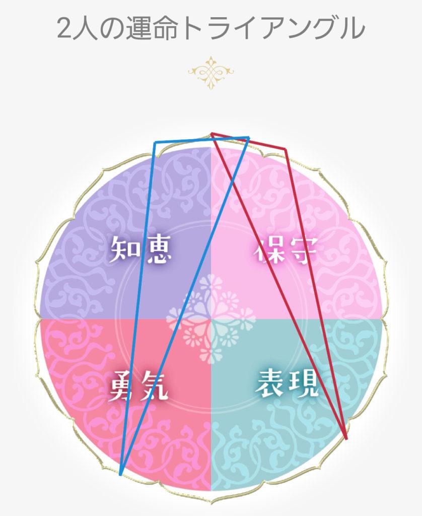 水晶玉子の新ペルシャン占星術を使ってみた!プレミアム鑑定が無料で ...